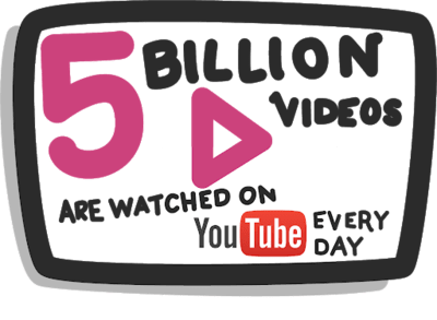 5 million videos watched on yt